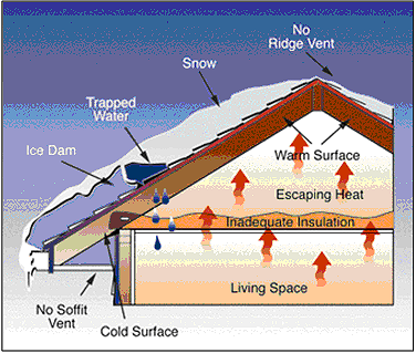 Ice Dams and how they form